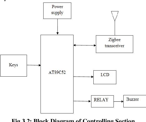 Xbee Schematic Diagram on