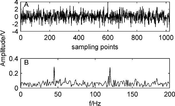 Figure 2. Original simulated signal and its spectrum. A) waveform of original simulated signal; B) spectrum of the original simulated signal. doi:10.1371/journal.pone.0109166.g002