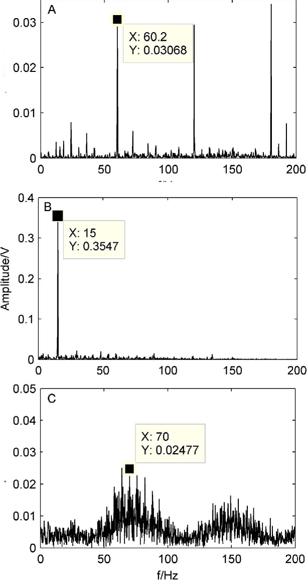 Figure 12. Spectra of the separated signals by the proposed method at 900 rpm. A) spectrum of the outer-race defect; B) spectrum of the unbalance fault; C) spectrum of the rollers defect. doi:10.1371/journal.pone.0109166.g012