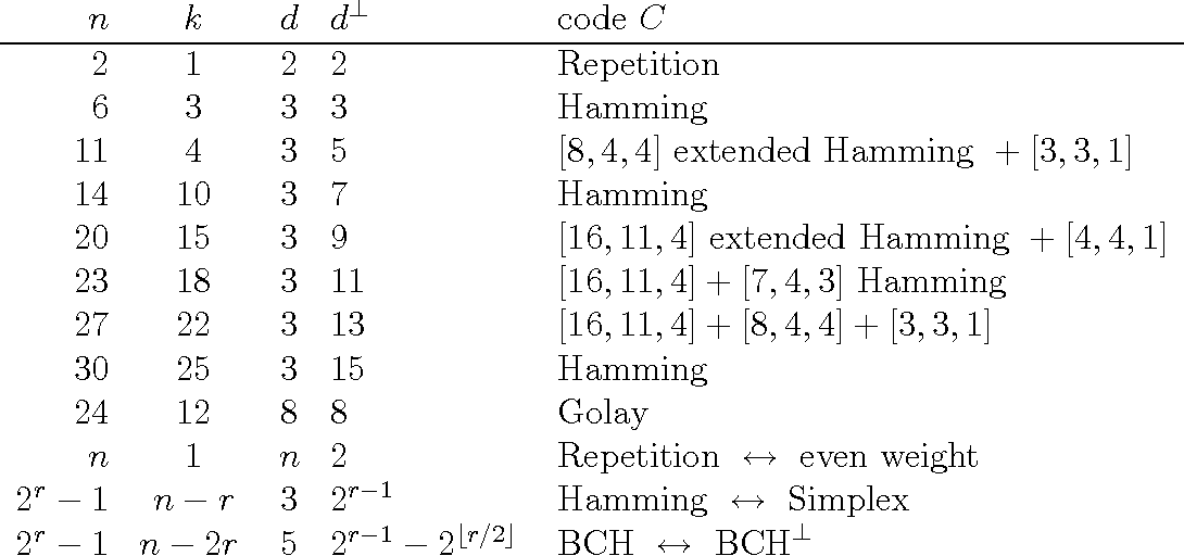 Table 2 from Simple quantum error-correcting codes
