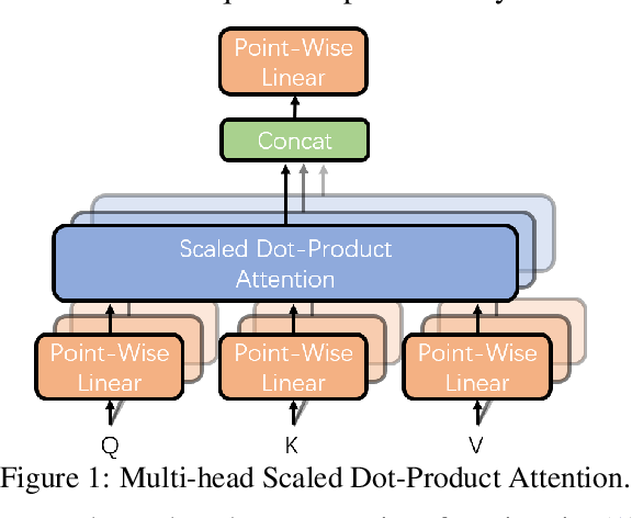 Figure 1 for Multi-Domain Neural Machine Translation with Word-Level Adaptive Layer-wise Domain Mixing