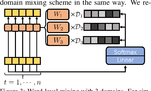 Figure 4 for Multi-Domain Neural Machine Translation with Word-Level Adaptive Layer-wise Domain Mixing