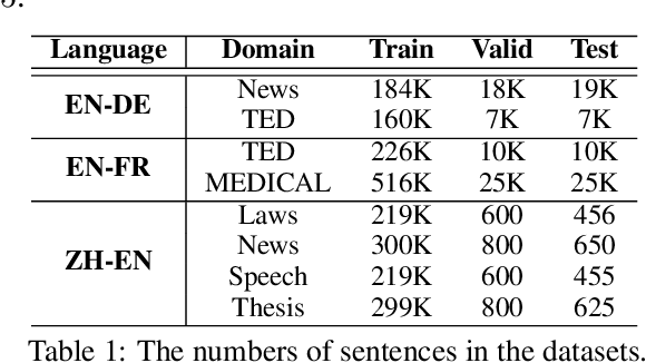 Figure 2 for Multi-Domain Neural Machine Translation with Word-Level Adaptive Layer-wise Domain Mixing