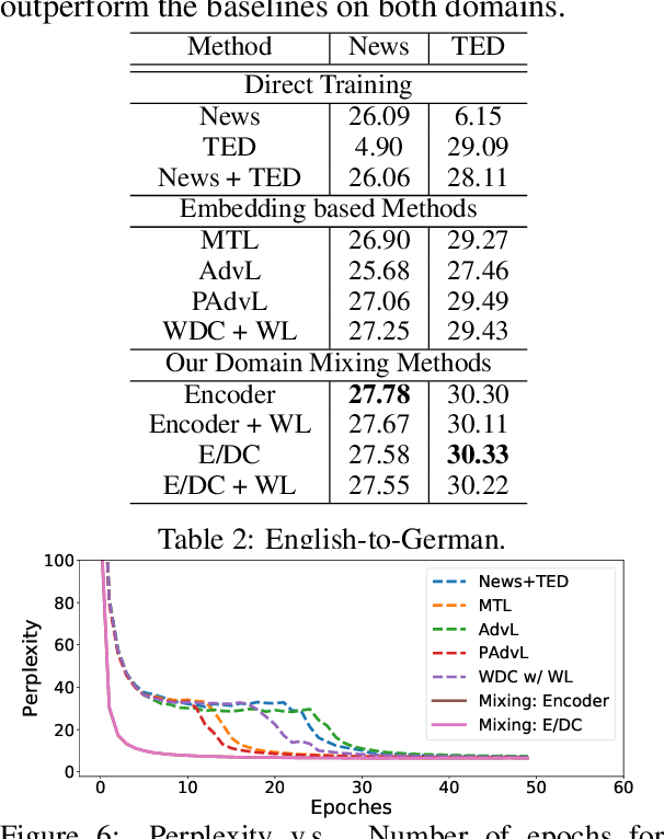 Figure 3 for Multi-Domain Neural Machine Translation with Word-Level Adaptive Layer-wise Domain Mixing