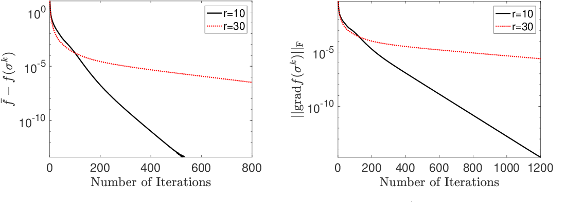 Figure 1 for Convergence Rate of Block-Coordinate Maximization Burer-Monteiro Method for Solving Large SDPs