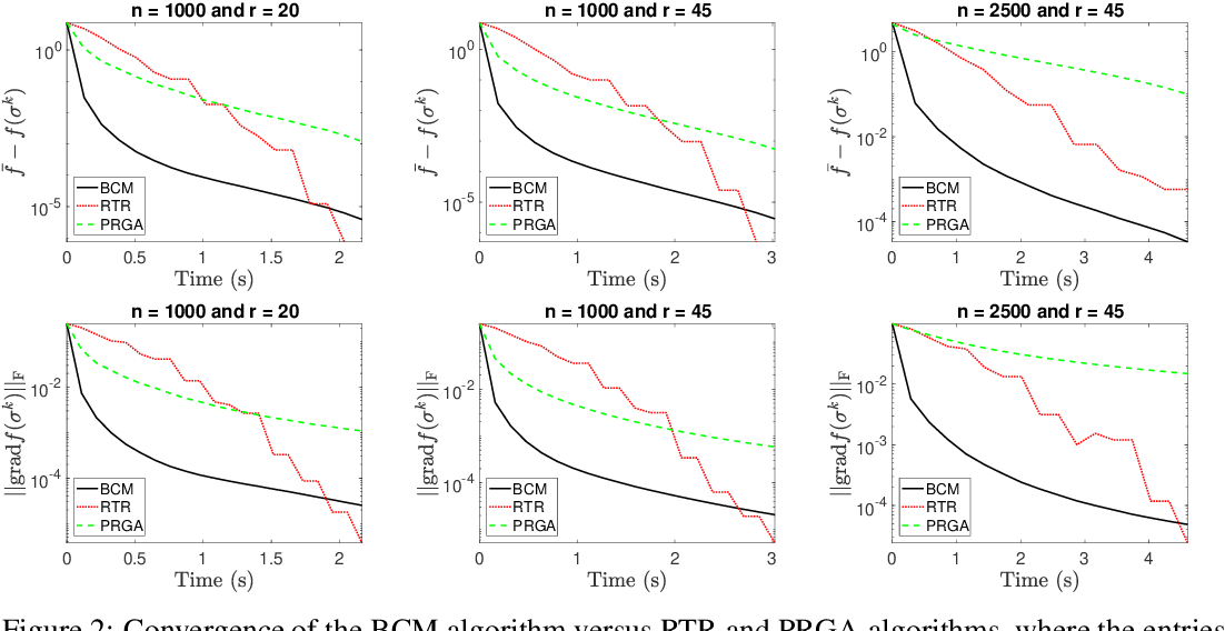 Figure 2 for Convergence Rate of Block-Coordinate Maximization Burer-Monteiro Method for Solving Large SDPs