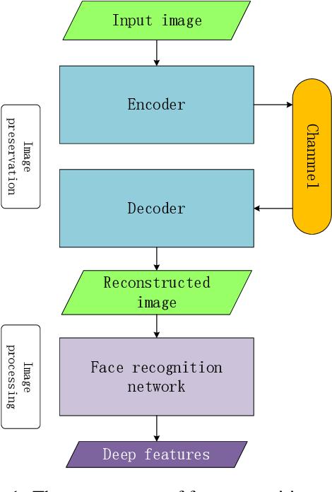 Figure 1 for A Deep Image Compression Framework for Face Recognition