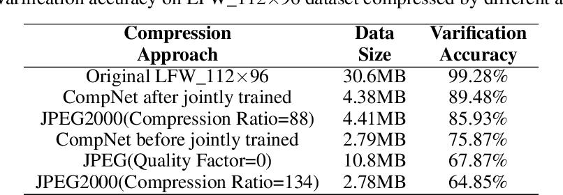 Figure 2 for A Deep Image Compression Framework for Face Recognition