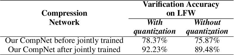 Figure 4 for A Deep Image Compression Framework for Face Recognition