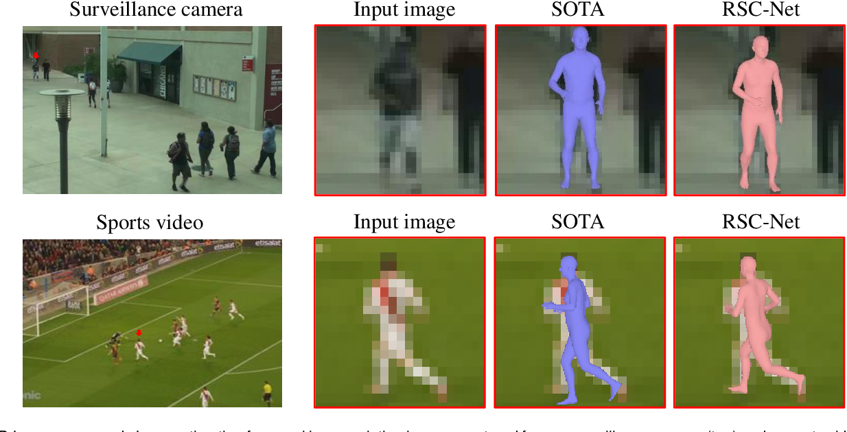 Figure 1 for 3D Human Pose, Shape and Texture from Low-Resolution Images and Videos