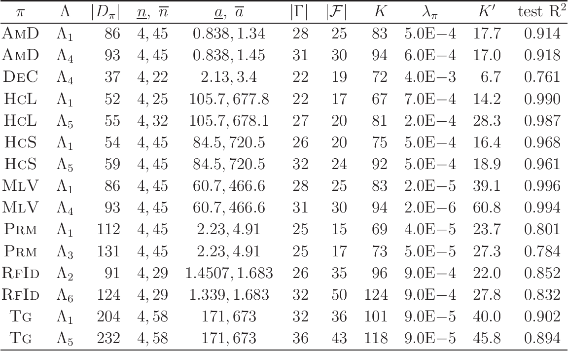 Figure 2 for A Method for Inferring Polymers Based on Linear Regression and Integer Programming