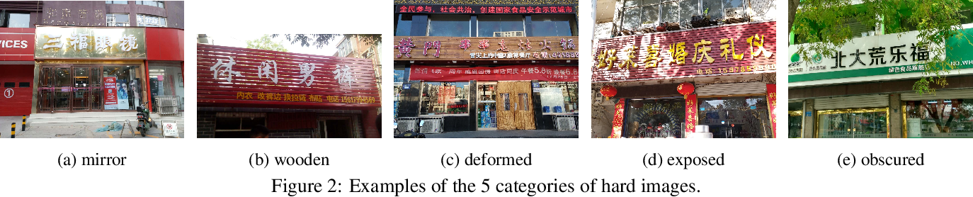 Figure 3 for ShopSign: a Diverse Scene Text Dataset of Chinese Shop Signs in Street Views