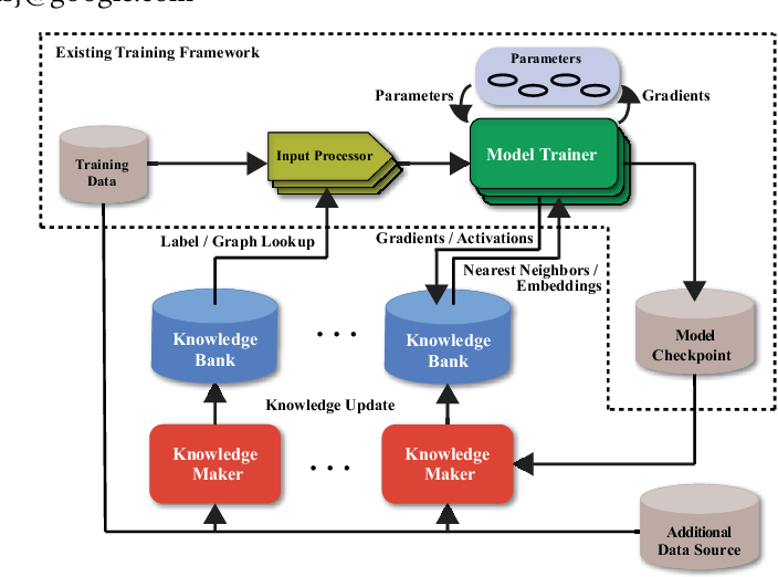 Figure 1 for CARLS: Cross-platform Asynchronous Representation Learning System