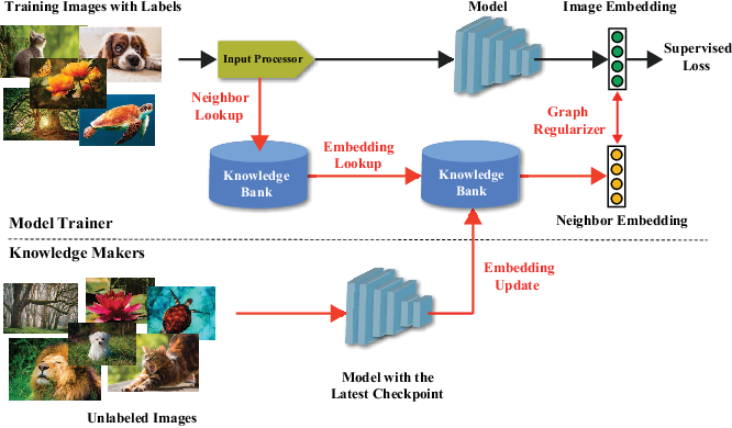 Figure 2 for CARLS: Cross-platform Asynchronous Representation Learning System