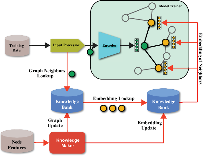 Figure 3 for CARLS: Cross-platform Asynchronous Representation Learning System