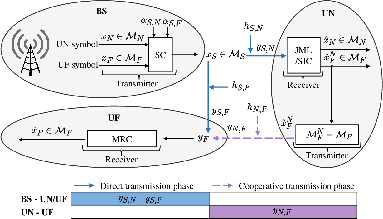 Figure 1 for Deep Multi-Task Learning for Cooperative NOMA: System Design and Principles