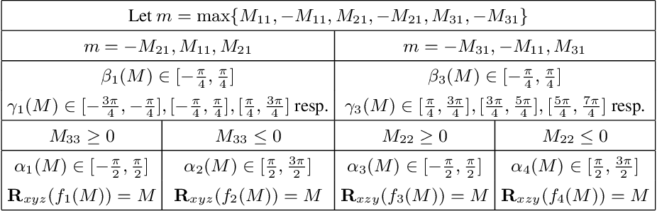 Figure 4 for Revisiting the Continuity of Rotation Representations in Neural Networks