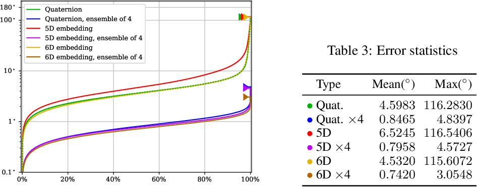 Figure 3 for Revisiting the Continuity of Rotation Representations in Neural Networks