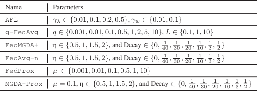 Figure 2 for FedMGDA+: Federated Learning meets Multi-objective Optimization