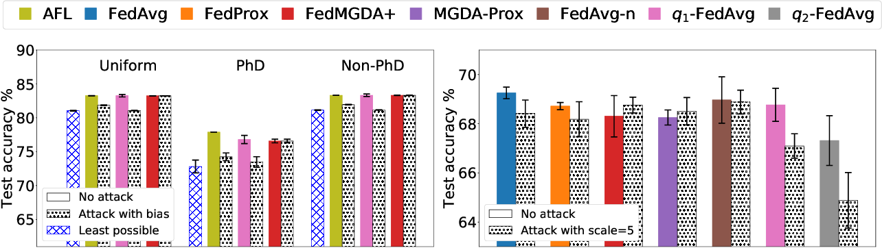 Figure 3 for FedMGDA+: Federated Learning meets Multi-objective Optimization