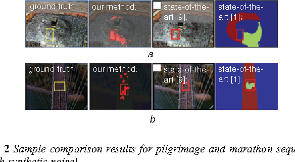 Figure 2 for Detection of Salient Regions in Crowded Scenes