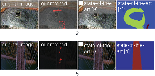 Figure 3 for Detection of Salient Regions in Crowded Scenes