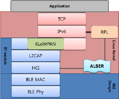 Figure 1 from Demo: RPL over Bluetooth Low Energy - Semantic Scholar