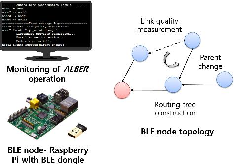 Figure 2 from Demo: RPL over Bluetooth Low Energy - Semantic Scholar
