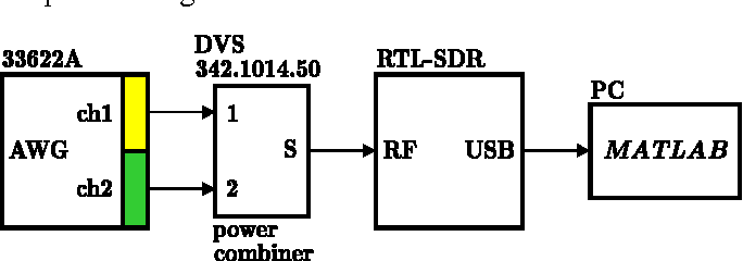 Software defined radio based receiver for TDOA positioning system
