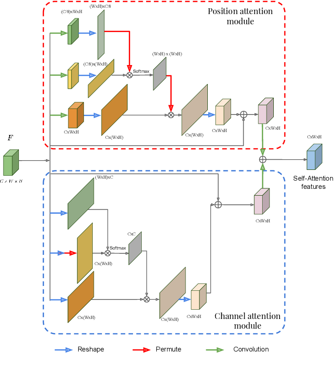 Figure 2 for Multi-scale guided attention for medical image segmentation