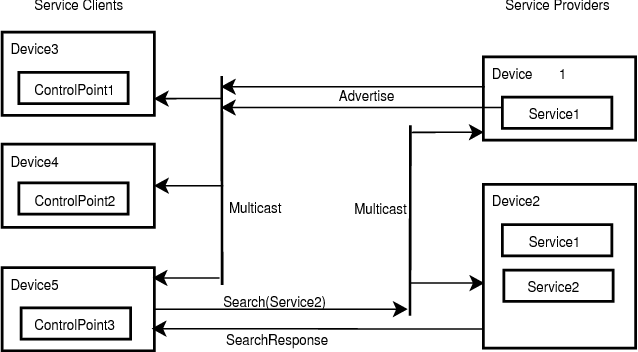 Fig. 1. UPnP devices, control points and services
