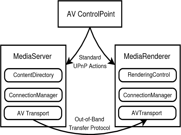 Fig. 2. UPnP playback architecture