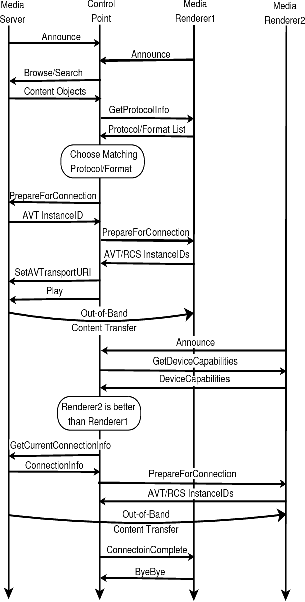 Fig. 3. Transfer of session between two Media Renderers