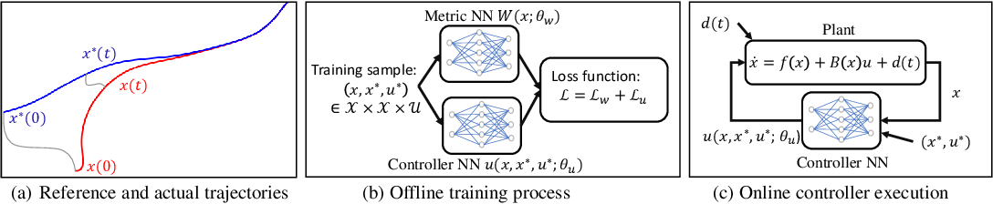 Figure 1 for Learning Certified Control using Contraction Metric
