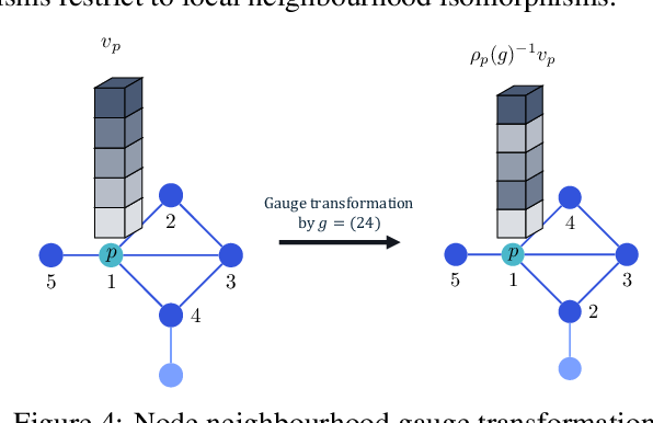 Figure 4 for Natural Graph Networks