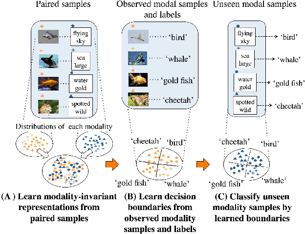 Figure 1 for DeMIAN: Deep Modality Invariant Adversarial Network