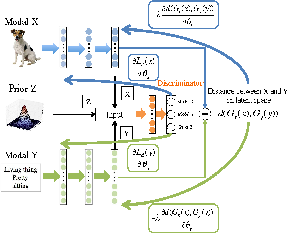 Figure 2 for DeMIAN: Deep Modality Invariant Adversarial Network