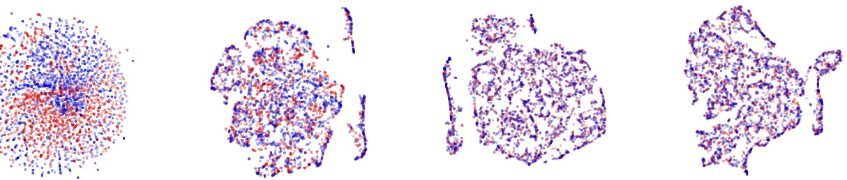 Figure 4 for DeMIAN: Deep Modality Invariant Adversarial Network
