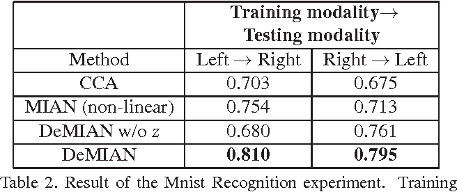 Figure 3 for DeMIAN: Deep Modality Invariant Adversarial Network