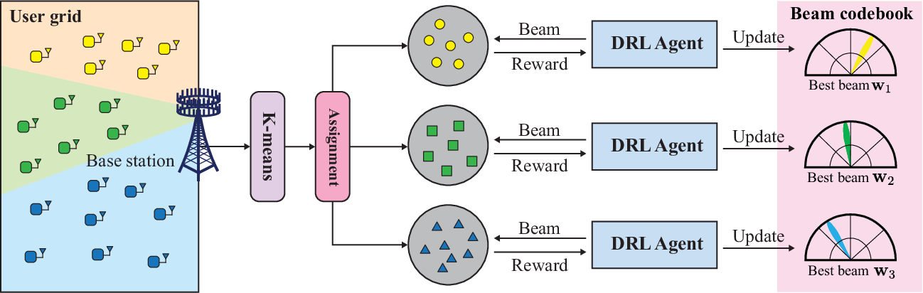 Figure 3 for Reinforcement Learning of Beam Codebooks in Millimeter Wave and Terahertz MIMO Systems
