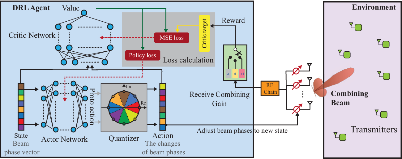 Figure 2 for Reinforcement Learning of Beam Codebooks in Millimeter Wave and Terahertz MIMO Systems