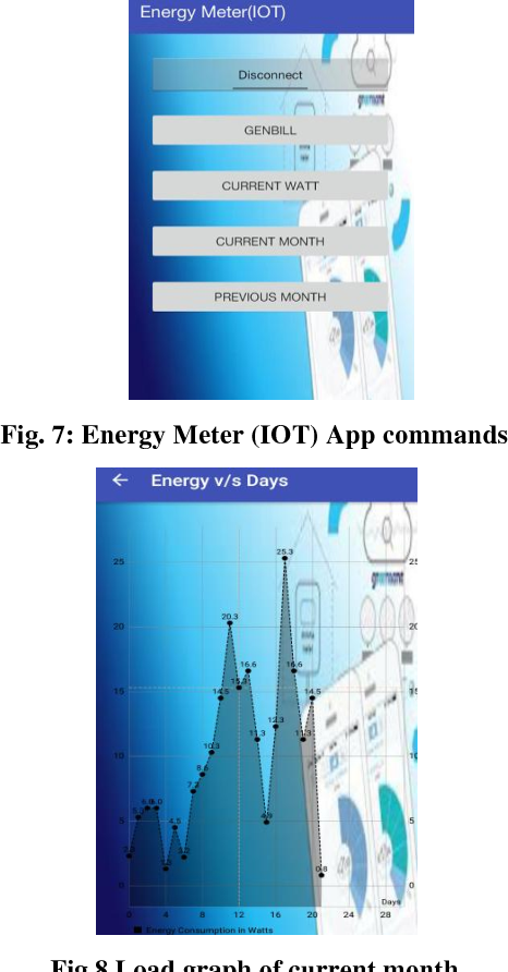 Figure 7 from IOT based Energy Meter Monitoring using ARM Cortex M4