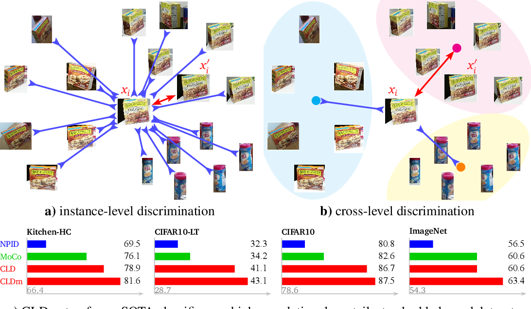 Figure 1 for Unsupervised Feature Learning by Cross-Level Discrimination between Instances and Groups