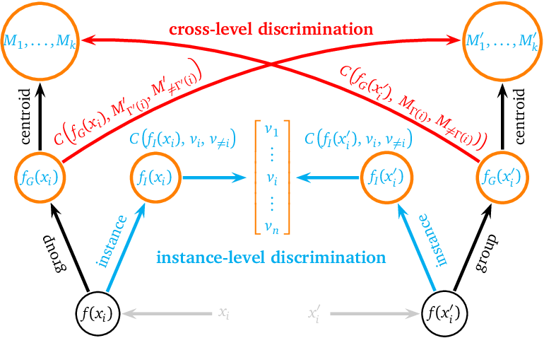 Figure 3 for Unsupervised Feature Learning by Cross-Level Discrimination between Instances and Groups