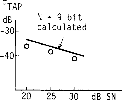 Fig. 5 Tap coefficient fluctuation with respect to input signal to noise ratio.