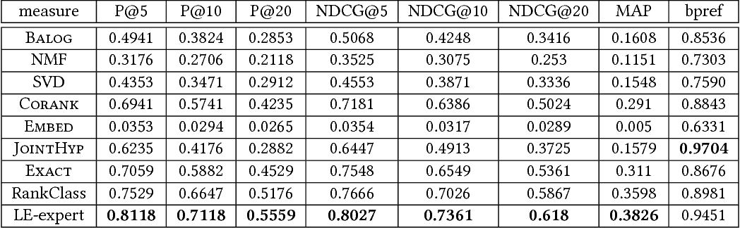 Figure 4 for Expert Finding in Heterogeneous Bibliographic Networks with Locally-trained Embeddings