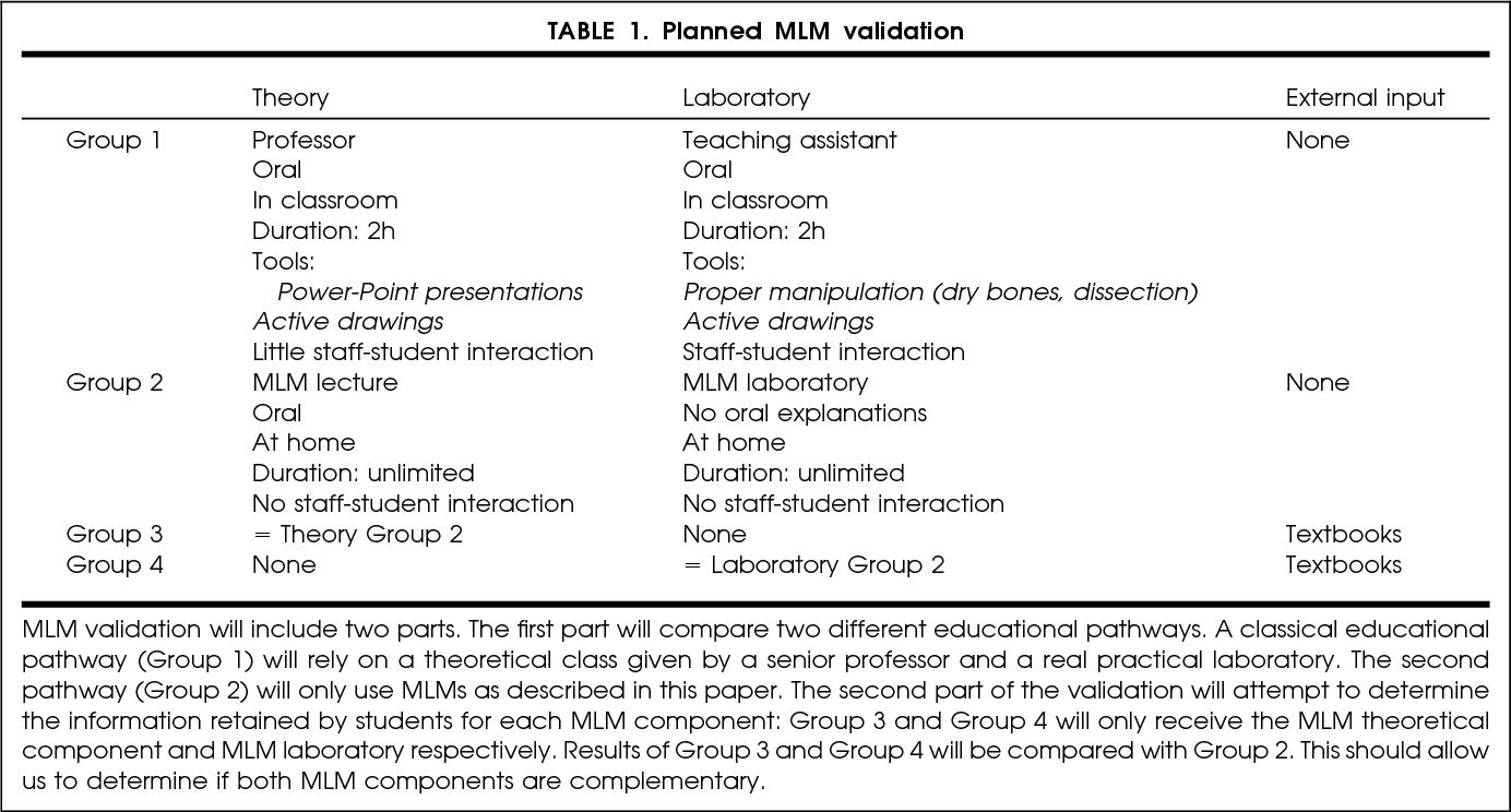Development Of Multimedia Learning Modules For Teaching Human