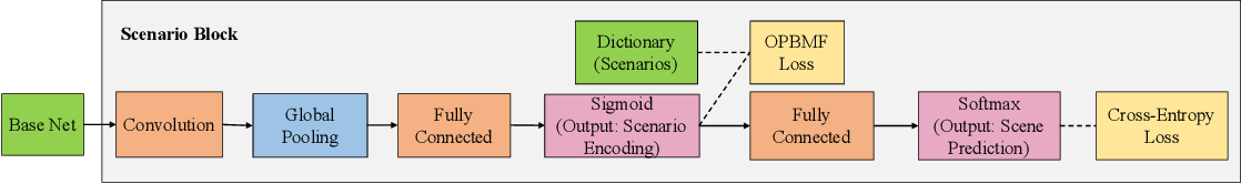 Figure 1 for Scenarios: A New Representation for Complex Scene Understanding