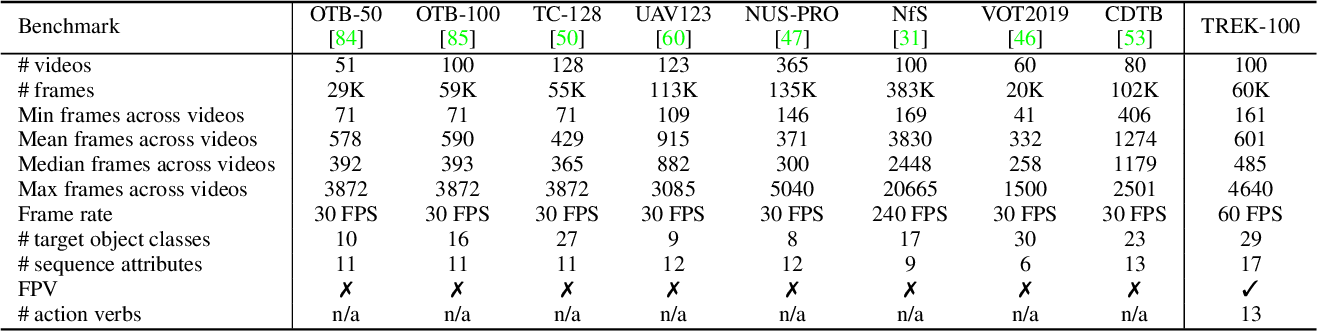 Figure 2 for Is First Person Vision Challenging for Object Tracking? The TREK-100 Benchmark Dataset