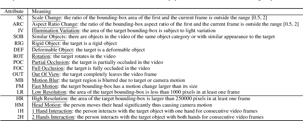 Figure 4 for Is First Person Vision Challenging for Object Tracking? The TREK-100 Benchmark Dataset